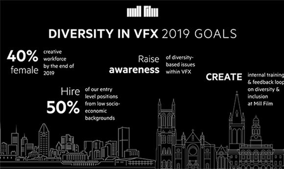 Mill Film Publishes Diversity Goals For 2019
