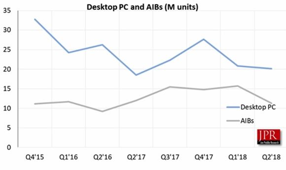 Q2 2018 Add-In Board Market Update