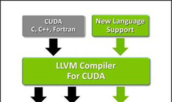 LLVM Supporting Nvidia GPUs