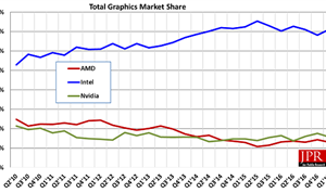 GPU Industry Starts to Gear Up for Q3 after Moderate Q1 Sales
