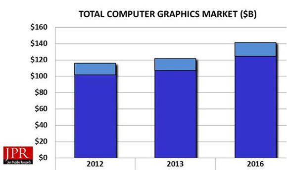 The Computer Graphics Market
