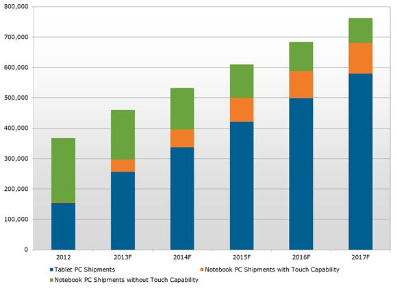 Tablet PCs and Touch Adoption Expected to Drive Mobile PC Shipments Through 2017