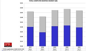 CG Market to Reach $147 Billion by 2012