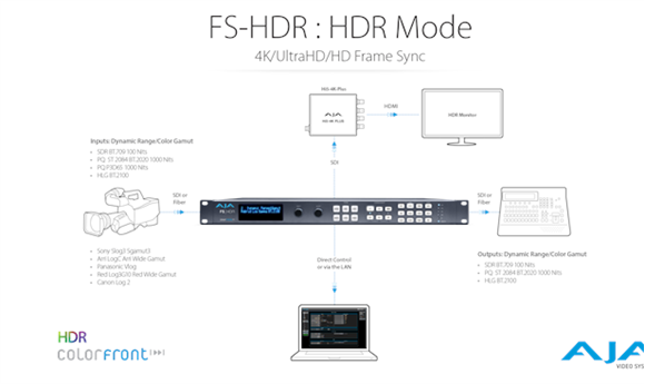 AJA Previews FS-HDR with HDR Conversion Support