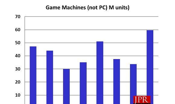 Game Consoles Market Poised to Explode