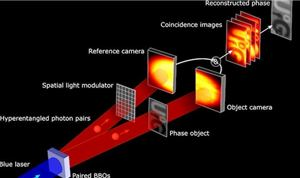 Holography Quantum Leap Could Revolutionize Imagery