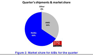Graphics Add-in Board Shipments Crash from Q3